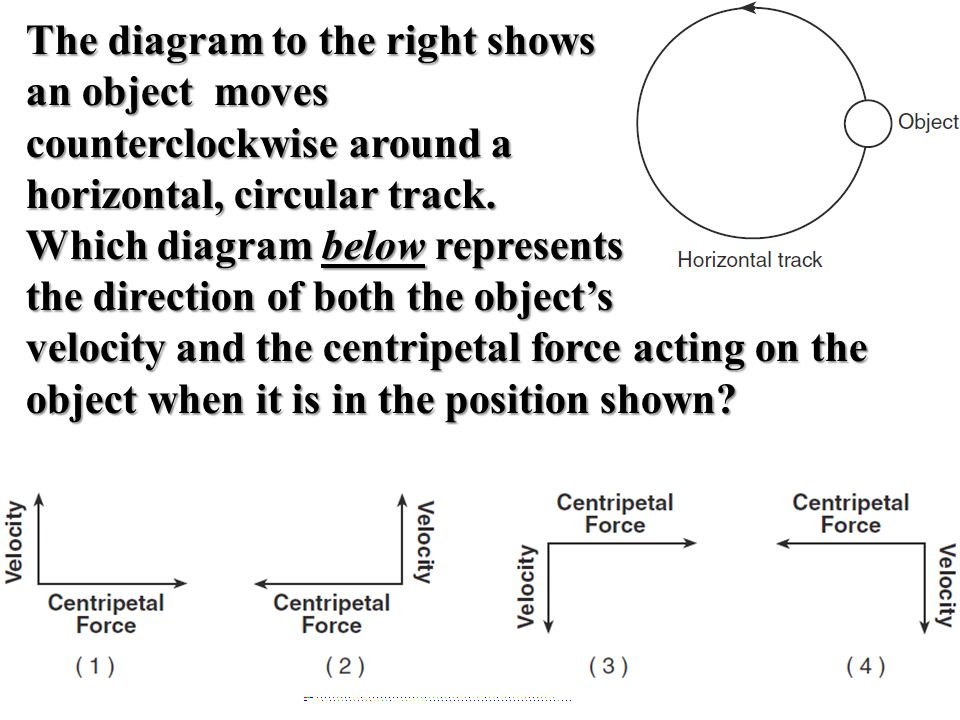The diagram to the right shows an object moves