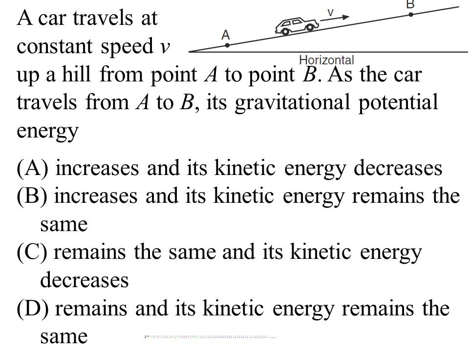 A car travels at constant speed v. up a hill from point A to point B. As the car travels from A to B, its gravitational potential energy.