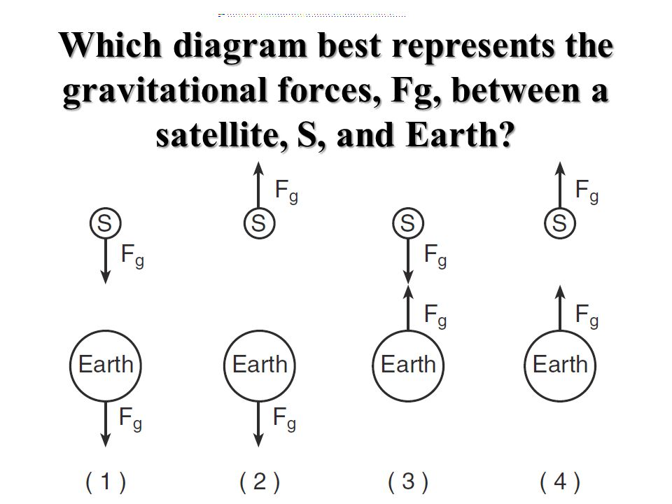 Which diagram best represents the gravitational forces, Fg, between a satellite, S, and Earth