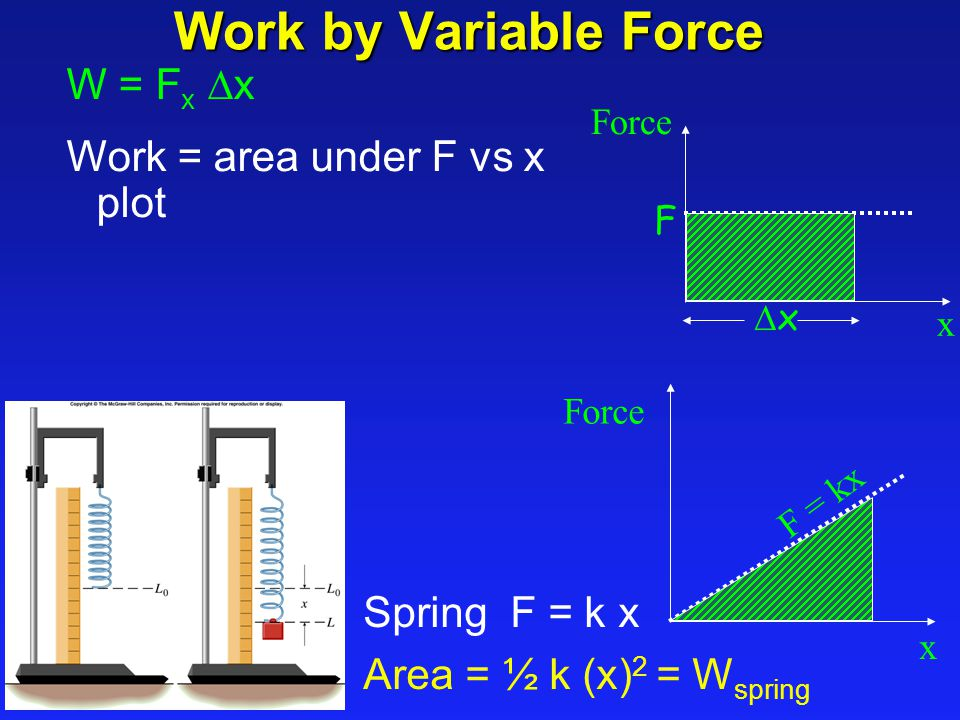 Work by Variable Force W = Fx Dx Work = area under F vs x plot