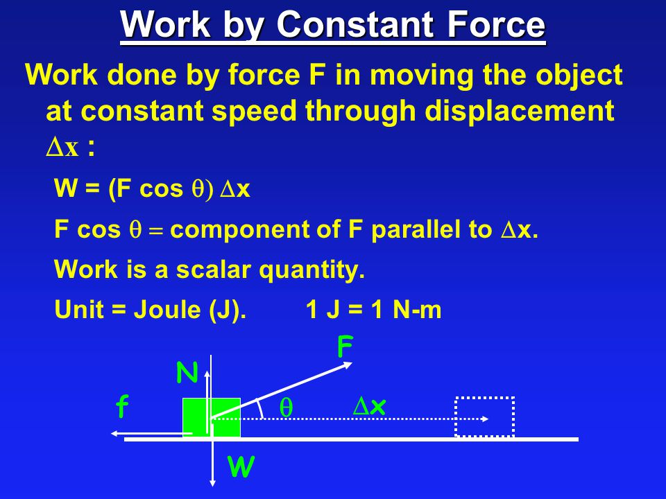 Work by Constant Force Work done by force F in moving the object at constant speed through displacement Dx :