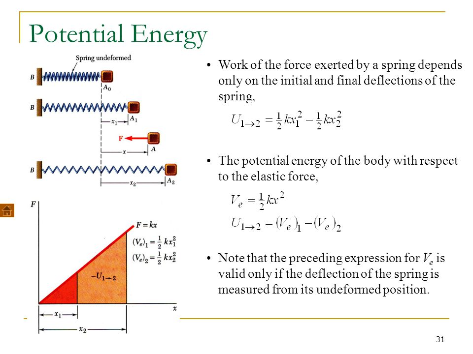 Potential Energy Work of the force exerted by a spring depends only on the initial and final deflections of the spring,