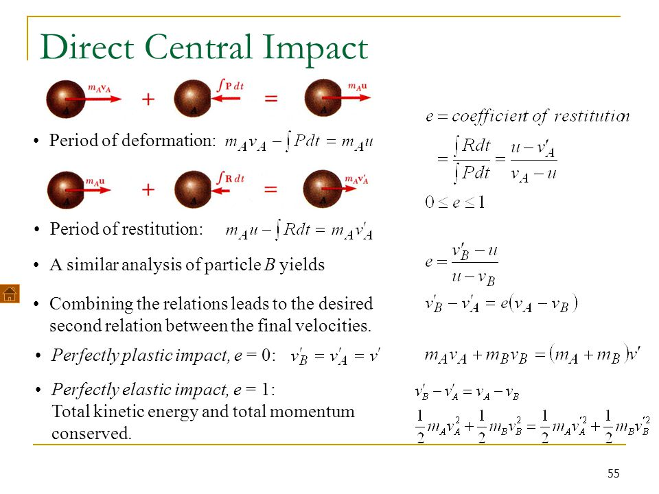 Direct Central Impact Period of deformation: Period of restitution: