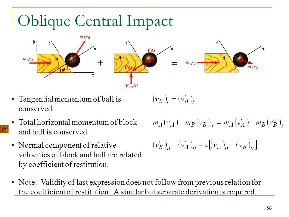 Oblique Central Impact