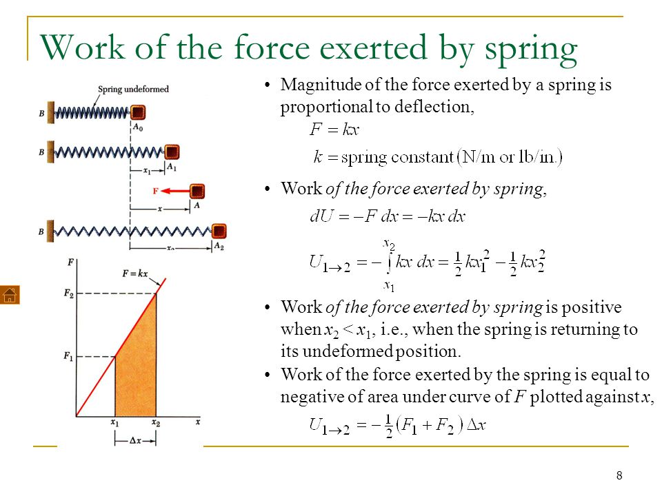 Work of the force exerted by spring
