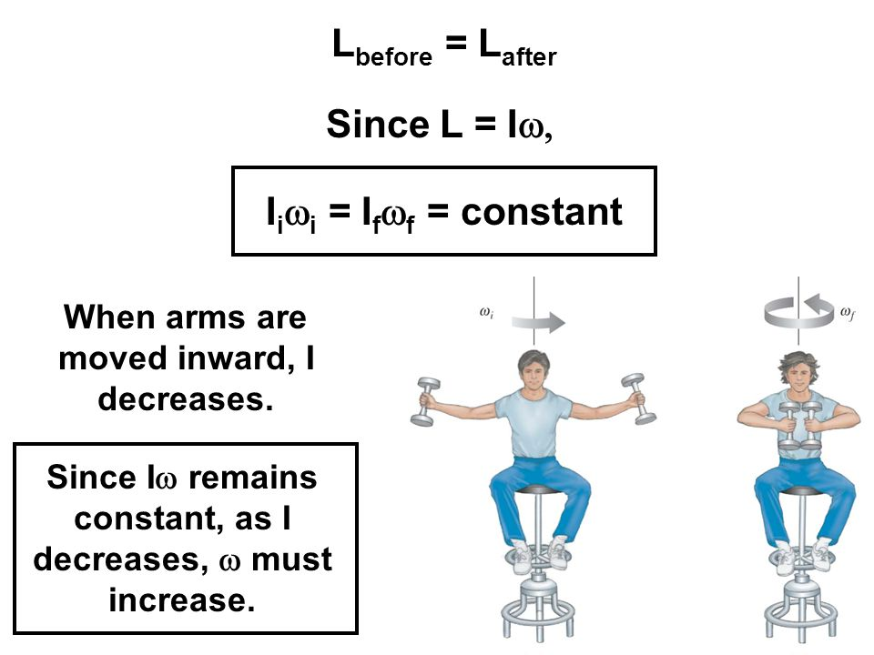 Lbefore = Lafter Since L = Iw, Iiwi = Ifwf = constant