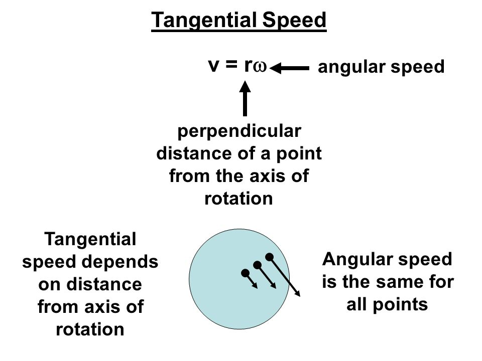 perpendicular distance of a point from the axis of rotation