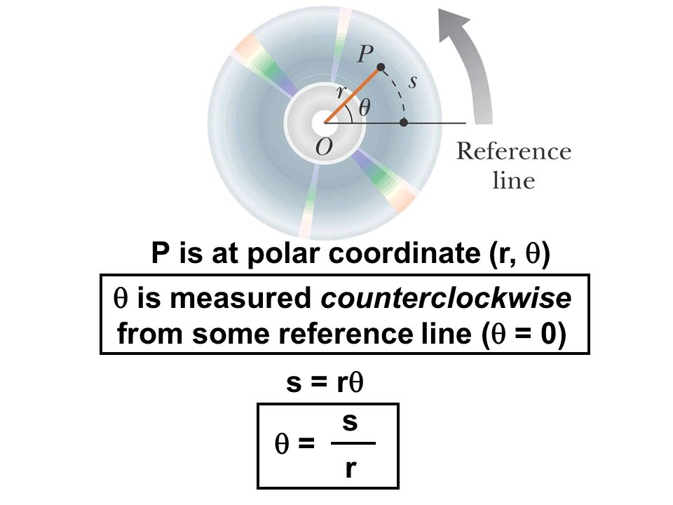 P is at polar coordinate (r, q)
