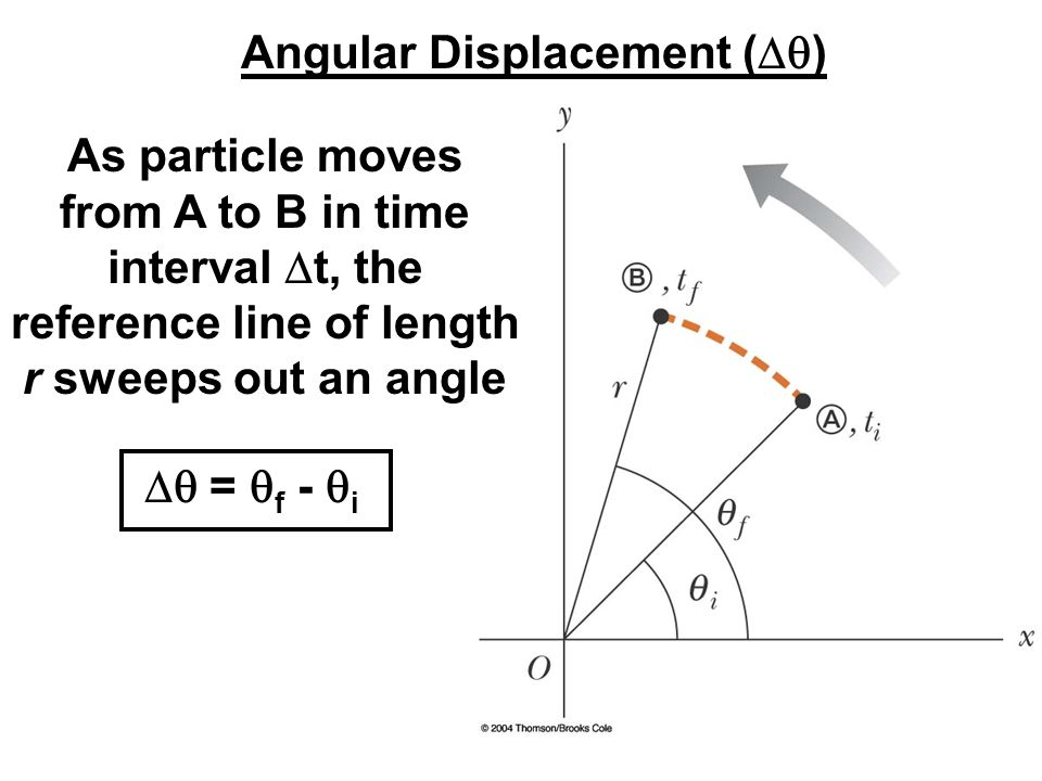 Angular Displacement (Dq)