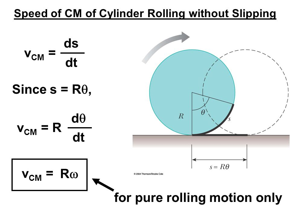 Speed of CM of Cylinder Rolling without Slipping