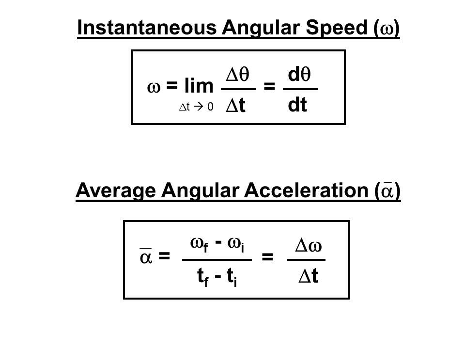 Instantaneous Angular Speed (w)