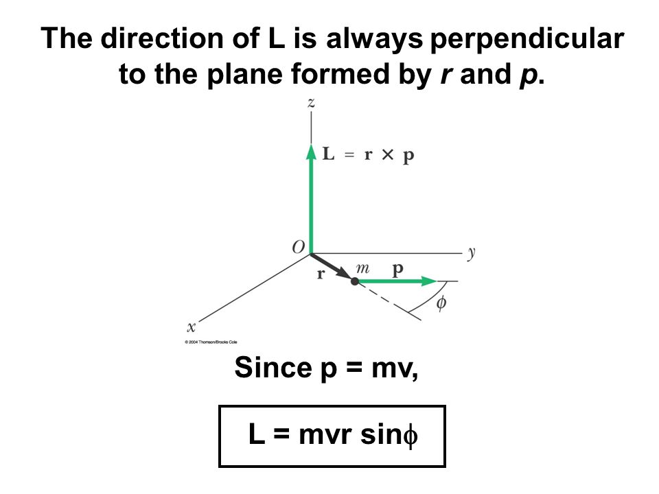The direction of L is always perpendicular to the plane formed by r and p.