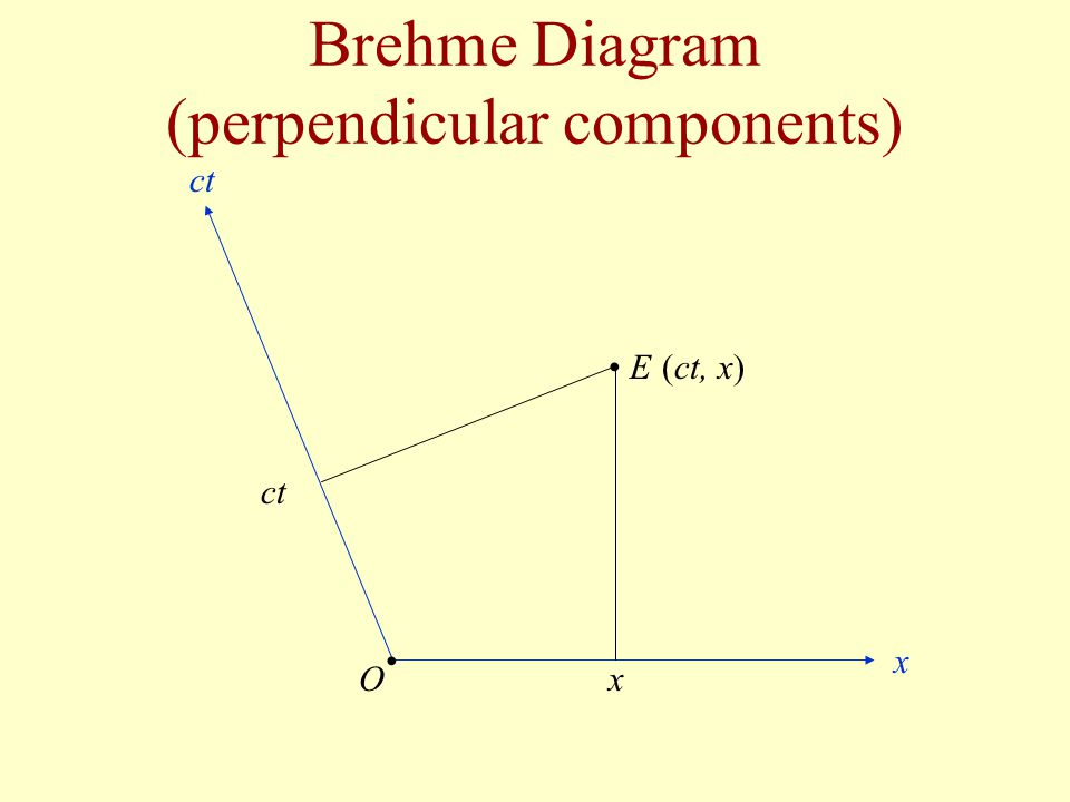 Brehme Diagram (perpendicular components)