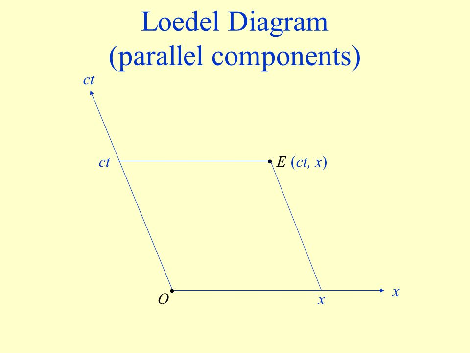 Loedel Diagram (parallel components)