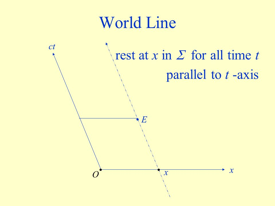 World Line rest at x in  for all time t parallel to t -axis ct • E •