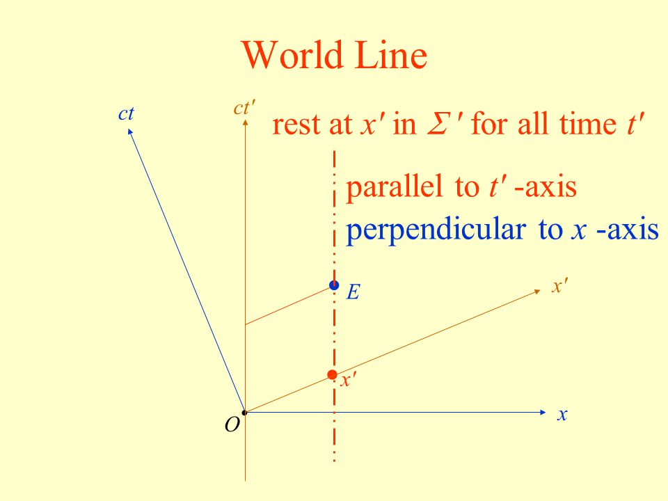 World Line • E • rest at x in  for all time t