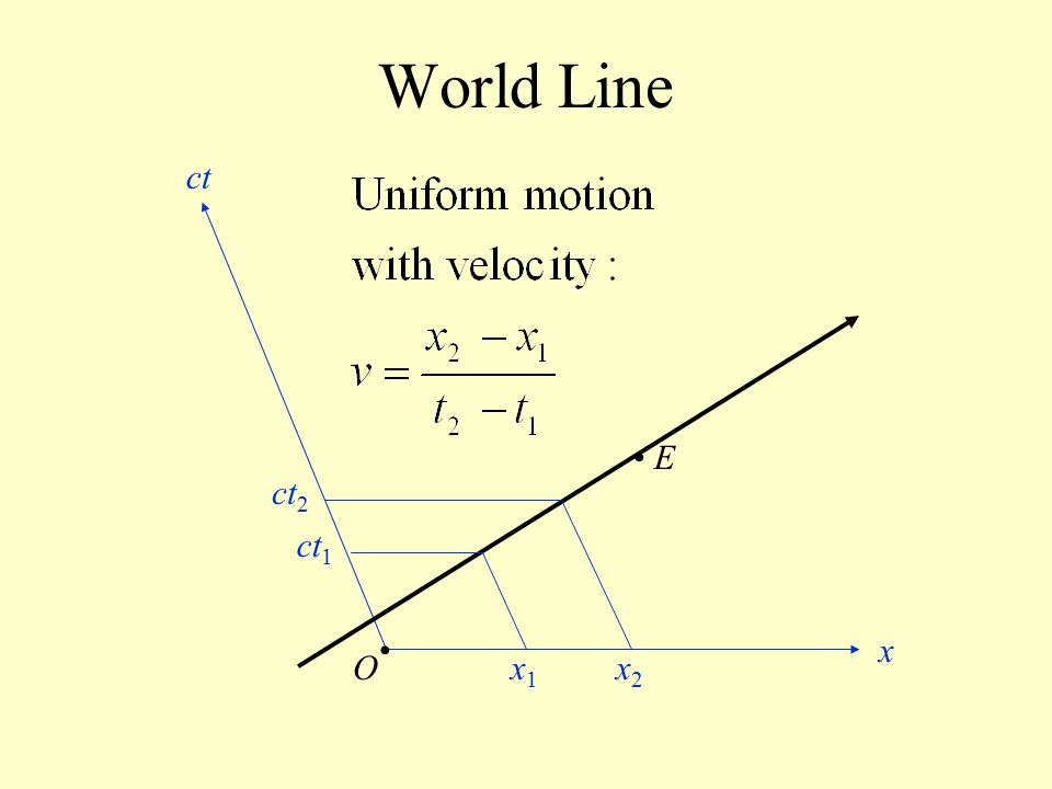 World Line ct • E ct2 ct1 • x O x1 x2