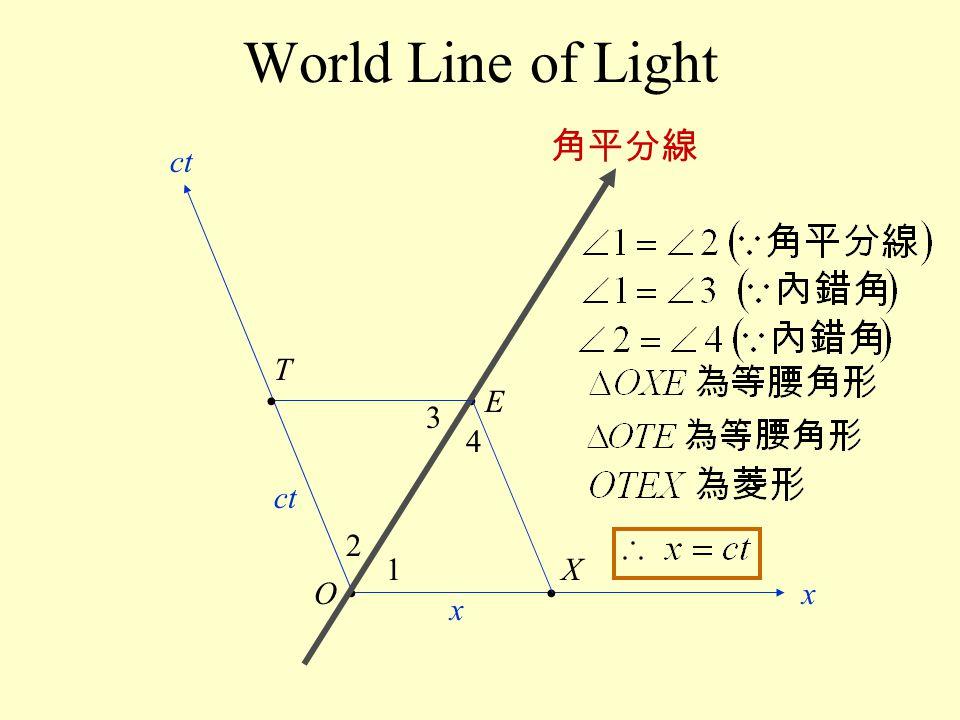 World Line of Light 角平分線 ct T • • E 3 4 ct 2 1 X O • • x x