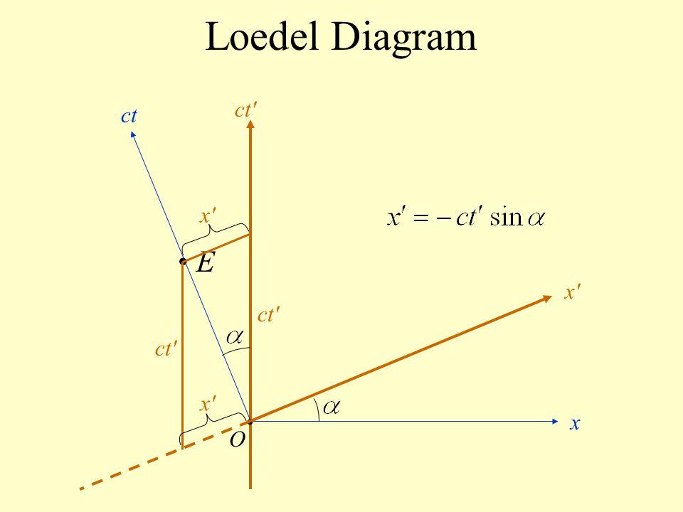 Loedel Diagram ct ct x • E x ct ct x • x O