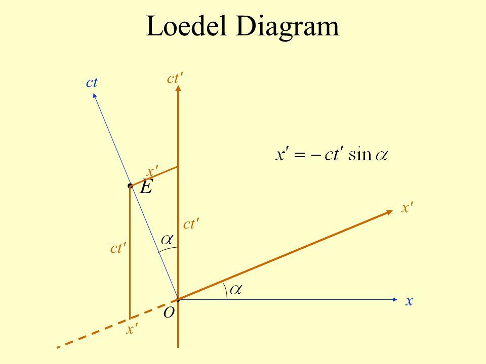 Loedel Diagram ct ct x • E x ct ct • x O x