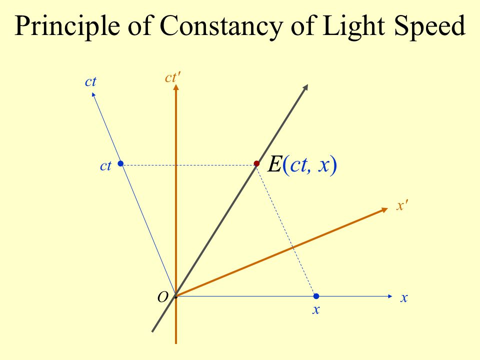 Principle of Constancy of Light Speed