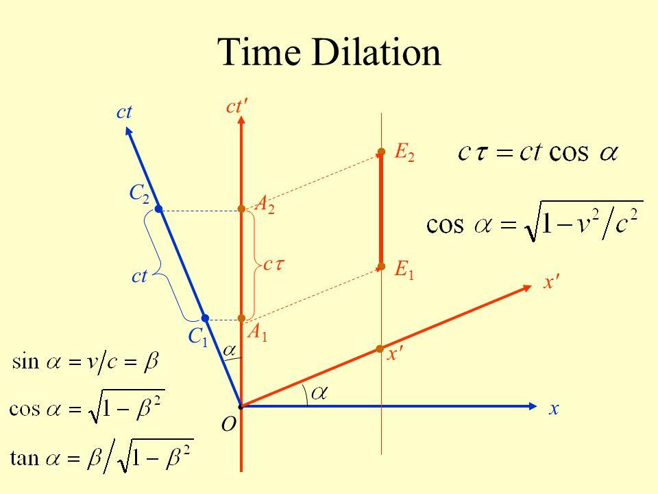Time Dilation ct ct • E2 C2 • • A2 c • E1 ct x • • A1 C1 • x • x O