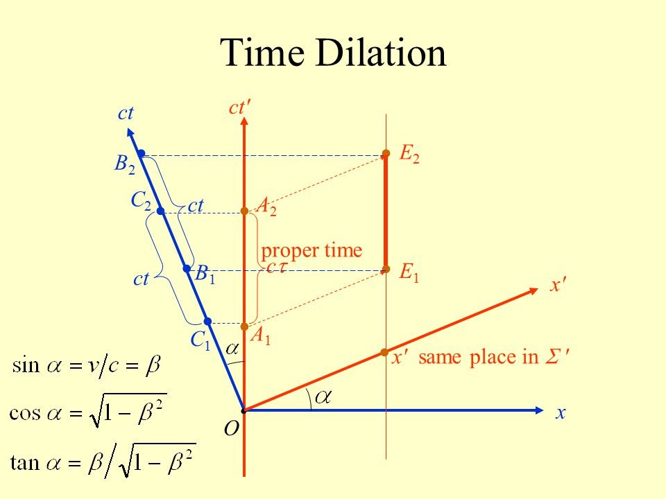 Time Dilation • • • • • • • • • ct ct E2 B2 C2 ct A2 proper time c