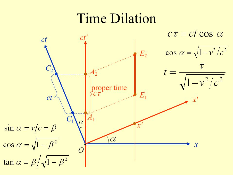 Time Dilation • • • • • • • ct ct E2 C2 A2 proper time c E1 ct x A1