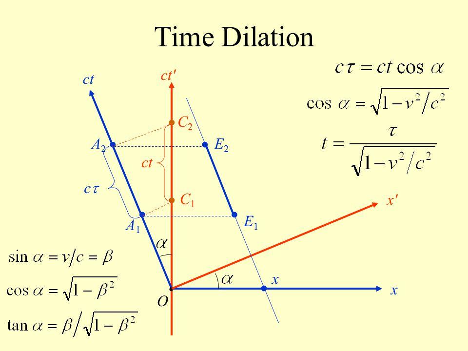 Time Dilation ct ct • C2 • • A2 E2 ct c • C1 x • • E1 A1 x • • x O