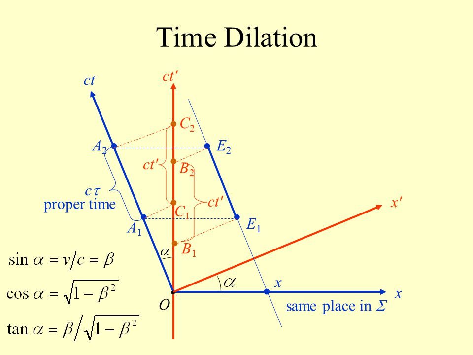 Time Dilation • • • • • • • • • ct ct C2 A2 E2 ct B2 c proper time