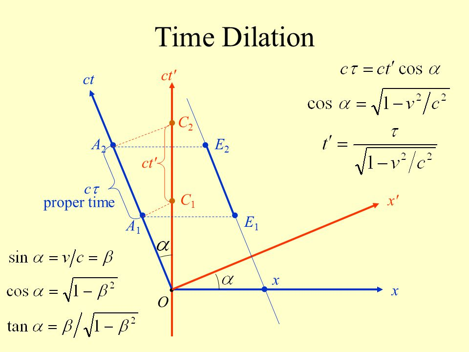 Time Dilation • • • • • • • ct ct C2 A2 E2 ct c proper time C1 x