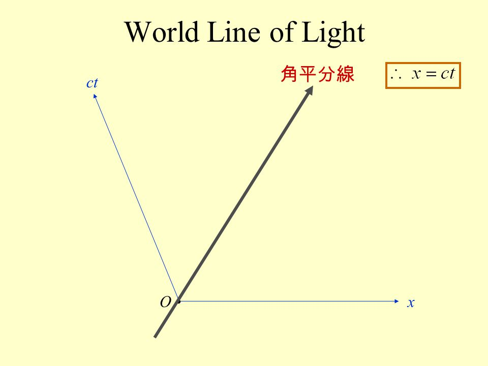 World Line of Light 角平分線 ct O • x