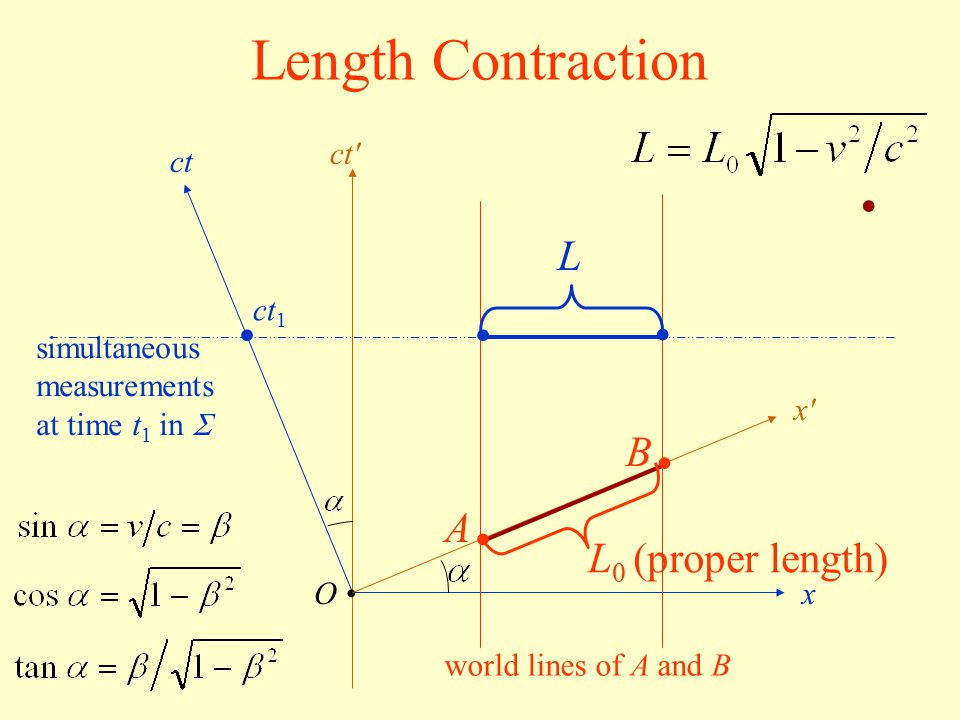Length Contraction • • • • • • L B A L0 (proper length) ct ct ct1