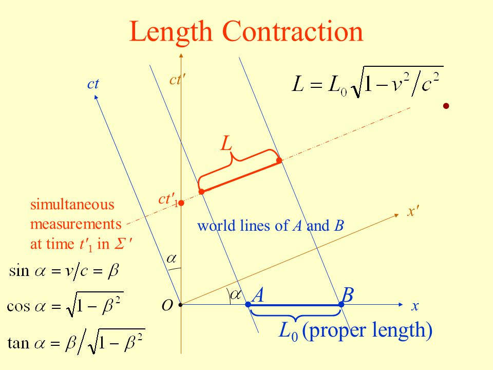 Length Contraction • • • • • • L A B L0 (proper length) ct ct ct 1