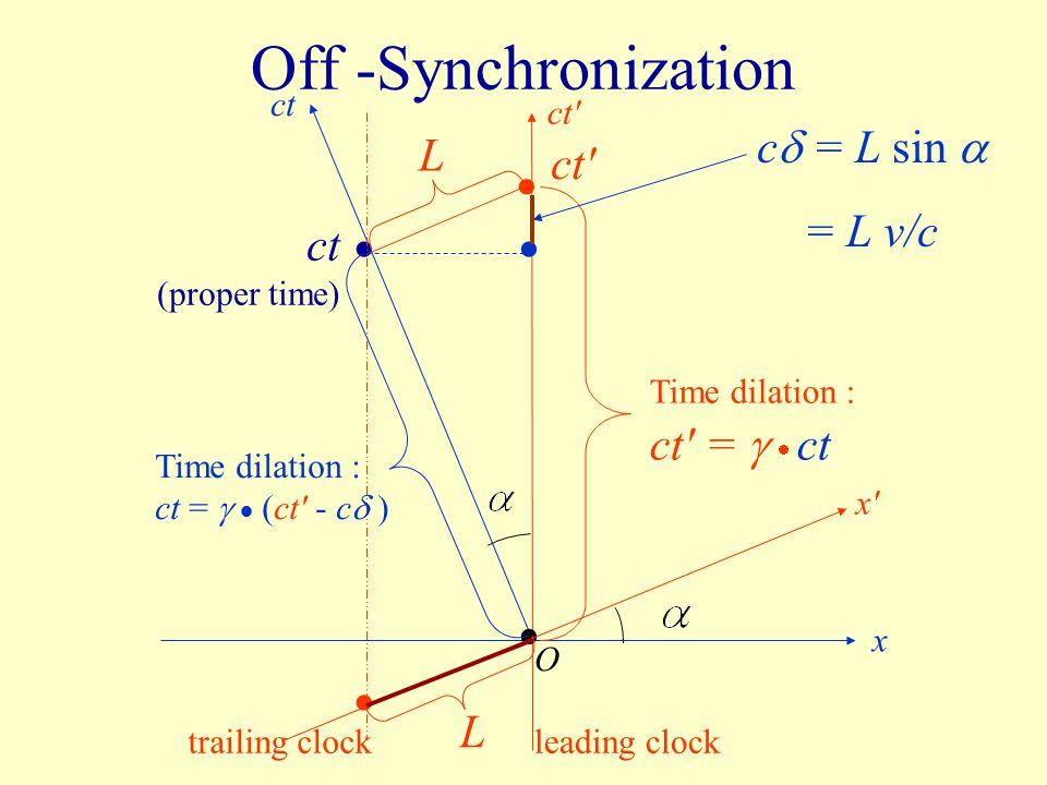 Off -Synchronization • • • • • c = L sin  L ct = L v/c