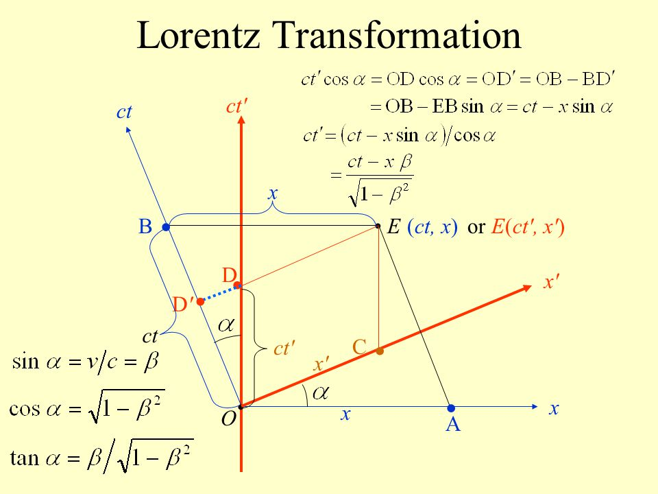 Lorentz Transformation