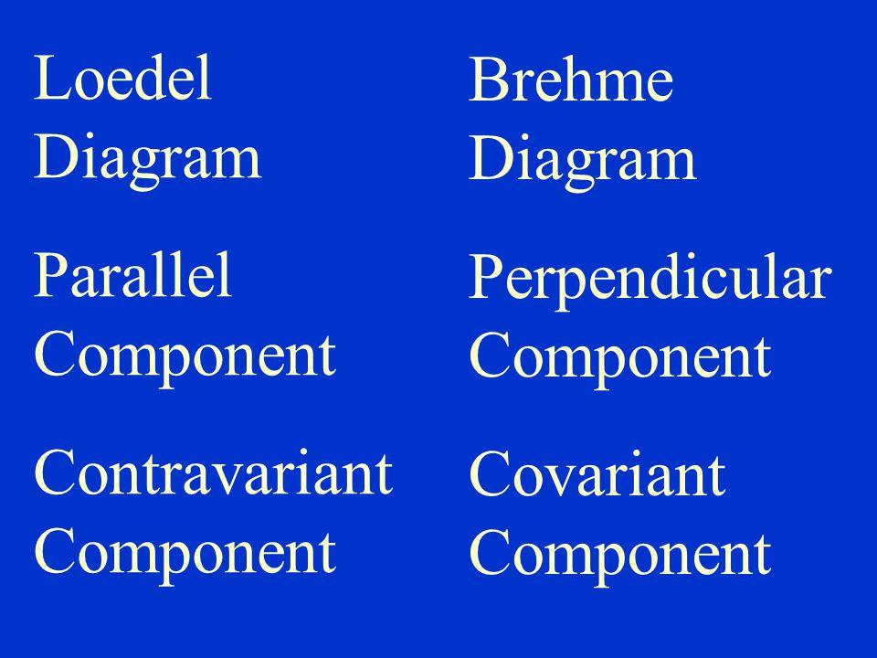 Loedel Diagram Parallel Component. Contravariant Component. Brehme Diagram. Perpendicular Component.