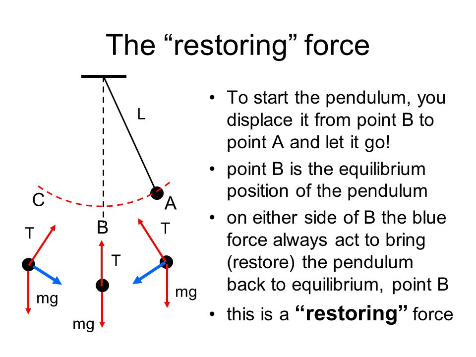 The restoring force mg. T. L. A. B. C. To start the pendulum, you displace it from point B to point A and let it go!