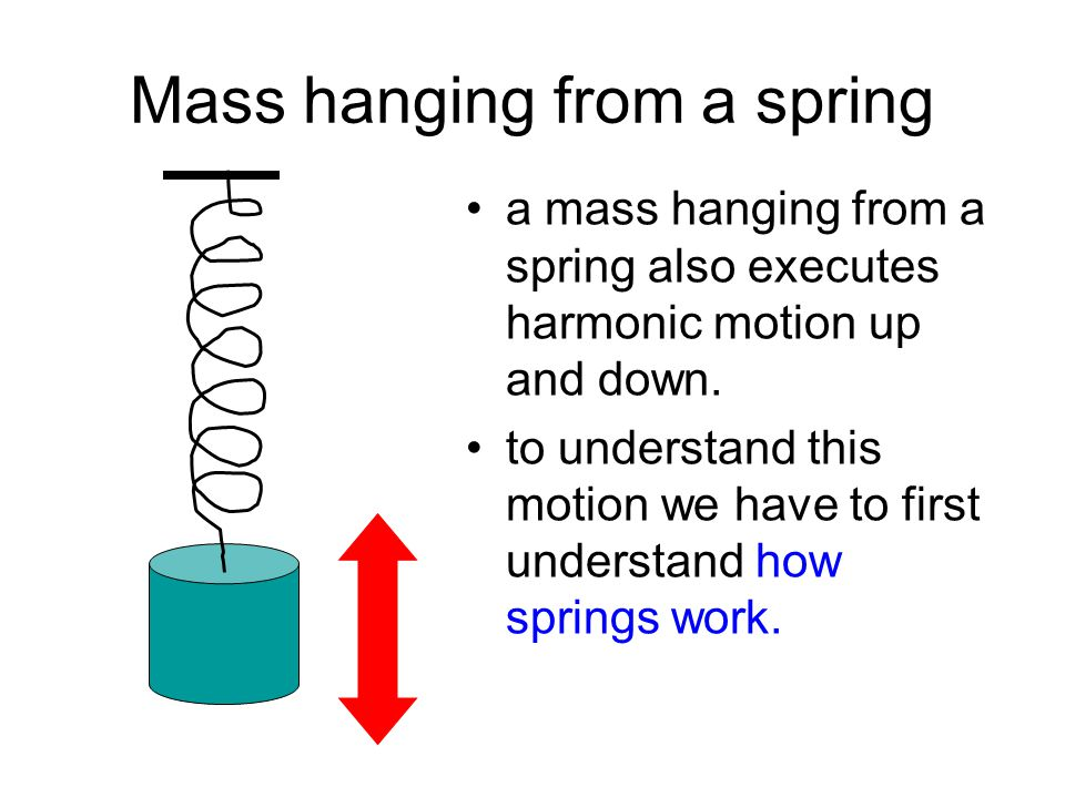 Mass hanging from a spring