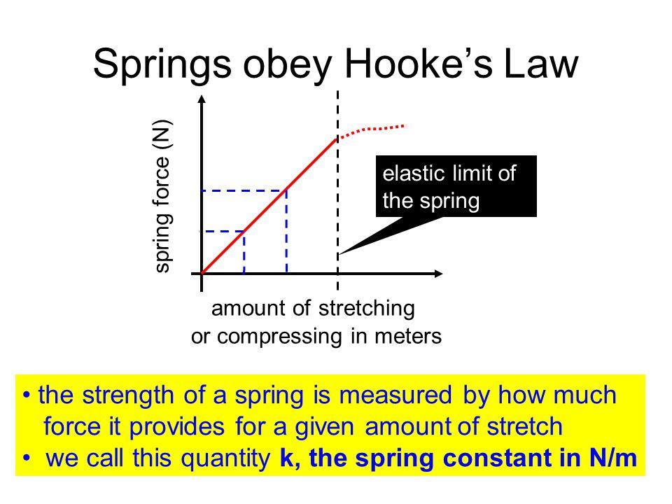Springs obey Hooke's Law