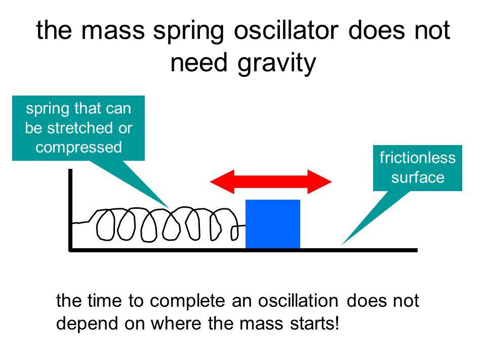 the mass spring oscillator does not need gravity