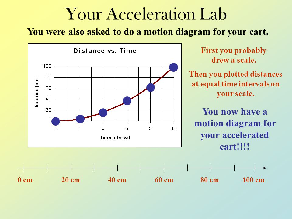 Your Acceleration Lab You were also asked to do a motion diagram for your cart. First you probably drew a scale.