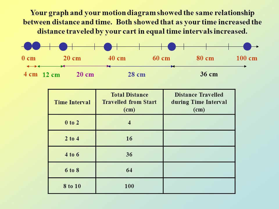 Your graph and your motion diagram showed the same relationship between distance and time. Both showed that as your time increased the distance traveled by your cart in equal time intervals increased.