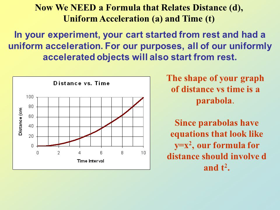 The shape of your graph of distance vs time is a parabola.