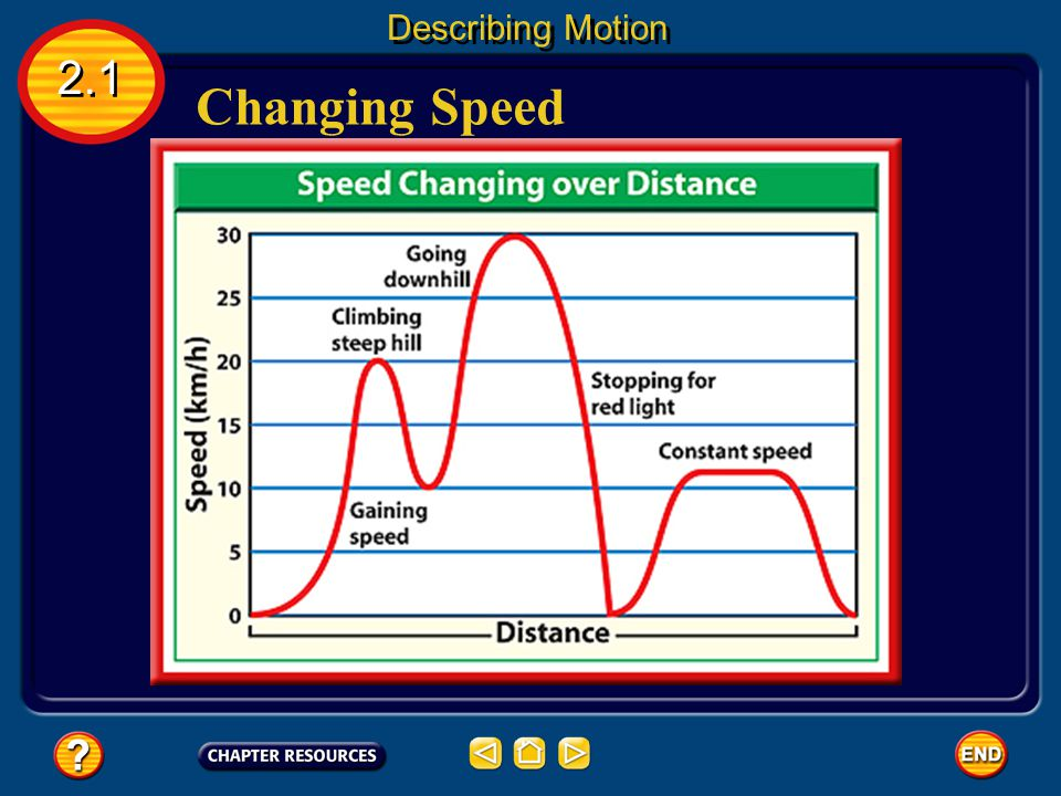 Describing Motion 2.1 Changing Speed