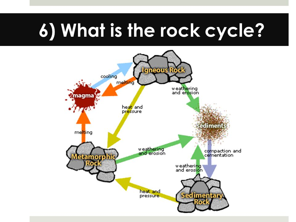 6) What is the rock cycle