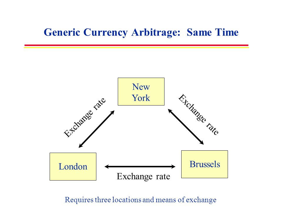 Generic Currency Arbitrage: Same Time