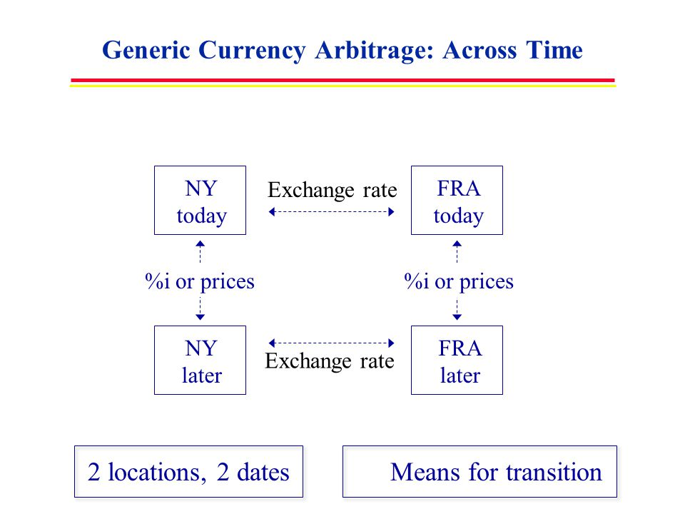 Generic Currency Arbitrage: Across Time