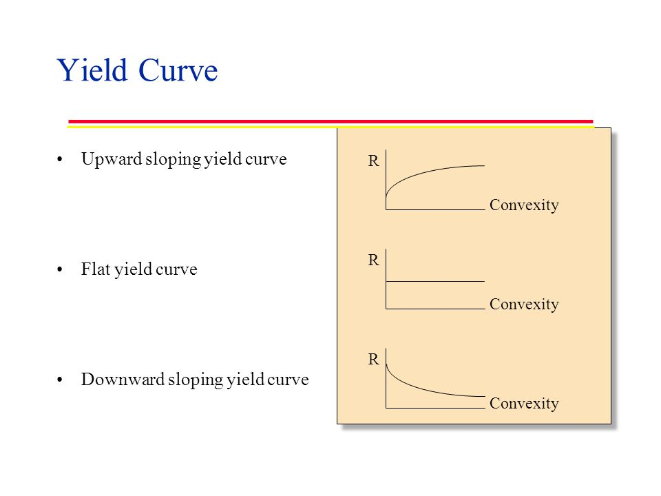 Yield Curve Upward sloping yield curve Flat yield curve