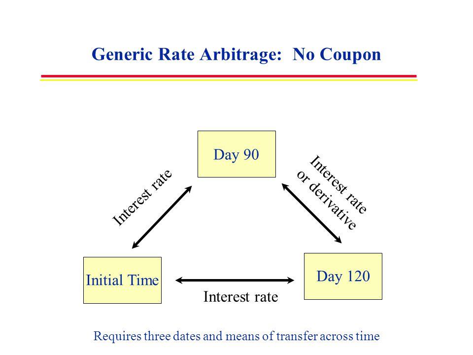 Generic Rate Arbitrage: No Coupon